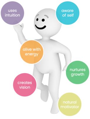 Smiling vector character surrounded by text bubbles that read: uses intutition, aware of self, alive with energy, nutures growth, creates vision, and natural motivatior