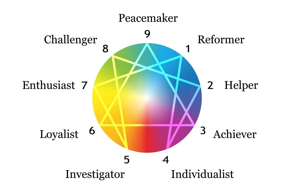 Enneagram diagram with reformer, helper, achiever, individualist, investigator, loyalist, enthusiast, challenger, and peacemaker character traits written around it.